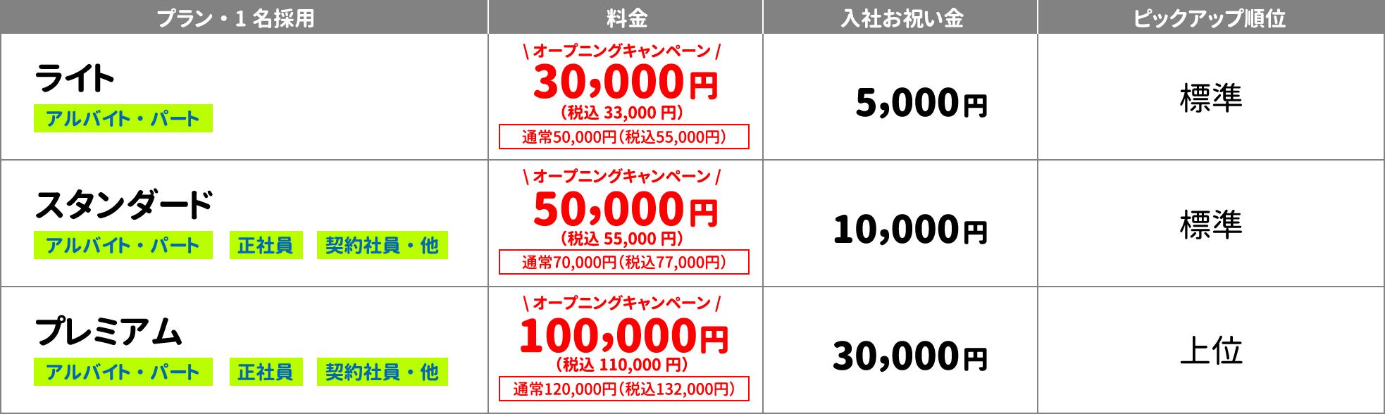 ライトプラン30,000円/スタンダードプラン50,000円/プレミアム100,000円